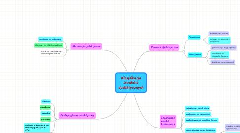 Mind Map: Klasyfikacja środków dydaktycznych