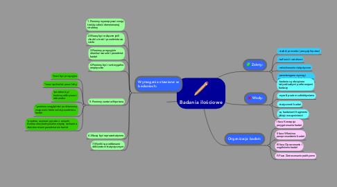 Mind Map: Badania ilościowe