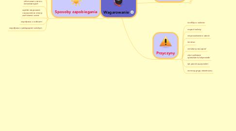 Mind Map: Wagarowanie