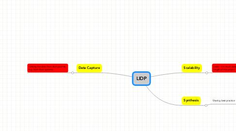 Mind Map: LIDP