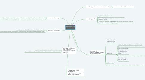 Mind Map: Entwicklung der Bedürfnisse