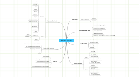 Mind Map: BI Content Generation