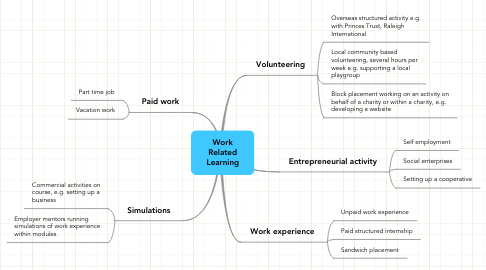 Mind Map: Work Related Learning