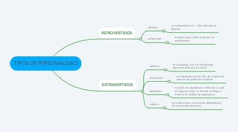 Mind Map: TIPOS DE PERSONALIDAD