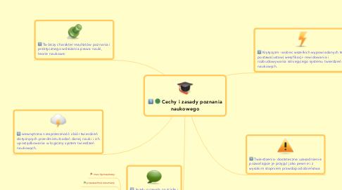 Mind Map: Cechy i zasady poznanianaukowego