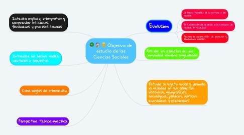 Mind Map: Objetivo de estudio de las Ciencias Sociales