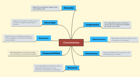 Mind Map: Conocimientos