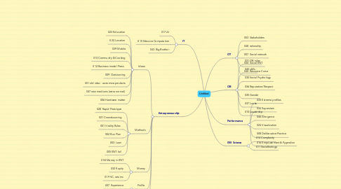 Mind Map: Untitled