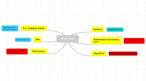 Mind Map: STAR_TRAK