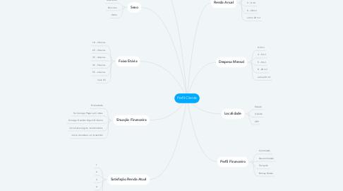 Mind Map: Perfil Cliente