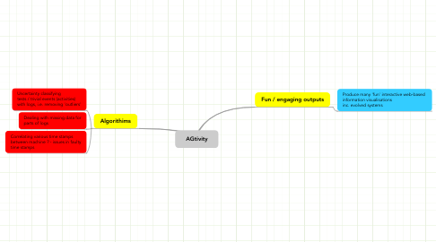 Mind Map: AGtivity