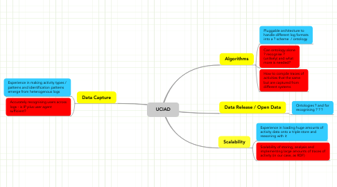 Mind Map: UCIAD