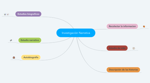 Mind Map: Investigación Narrativa