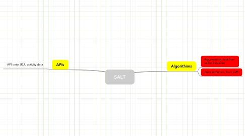 Mind Map: SALT