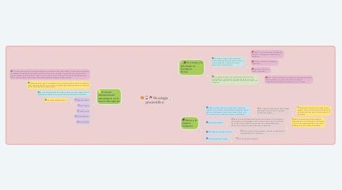 Mind Map: Psicología precientífica