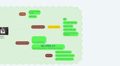 Mind Map: DIY lab DIY Maker Space