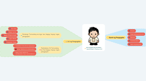 Mind Map: (29) PANGALAN FILIPINO     Jared Kirby A. Romero 6-H