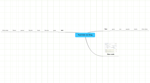 Mind Map: Food chain Jon thing