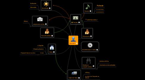 Mind Map: Leto 2011