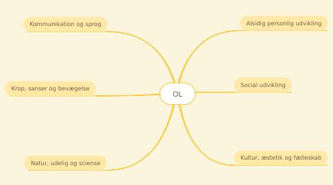 Mind Map: OL