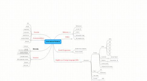 Mind Map: International Website