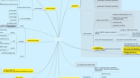 Mind Map: หน้าที่พลเมือง เรื่อง สังคมของเรา
