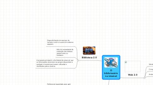 Mind Map: Obibliotecáriona internet