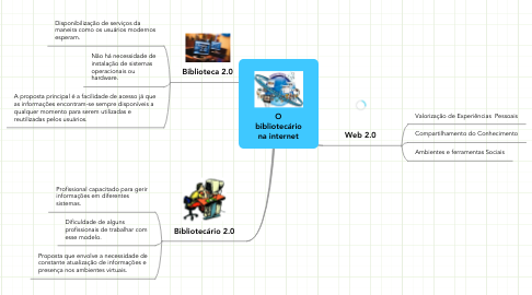 Mind Map: O bibliotecário na internet