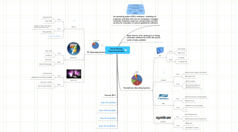 Mind Map: Daniel Fleming Operating Systems