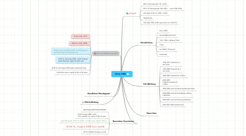 Mind Map: Harun KIRLI