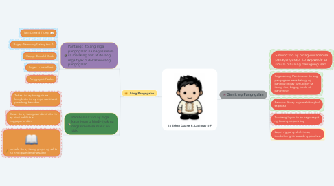 Mind Map: 18 Ethan Duane R. Ladioray 6-F