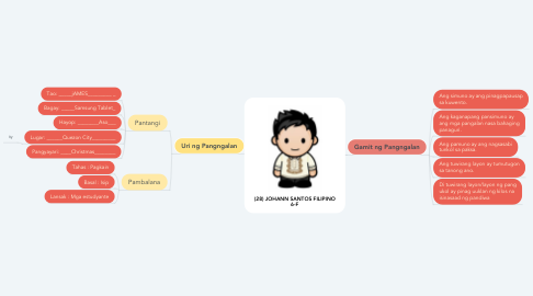 Mind Map: (28) JOHANN SANTOS FILIPINO 6-F