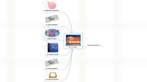 Mind Map: Solution Provider Directory