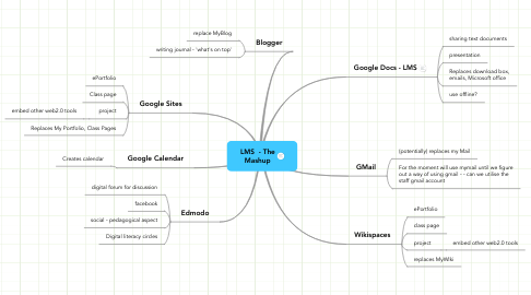 Mind Map: LMS  - The Mashup
