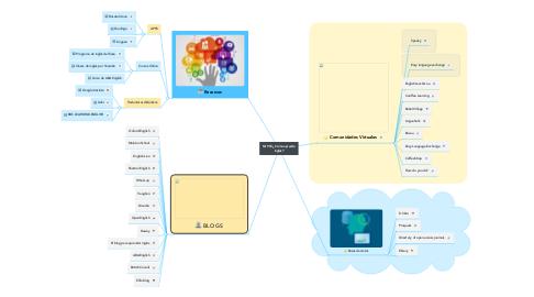 Mind Map: Mi PLE¿ Cómo aprendo inglés?