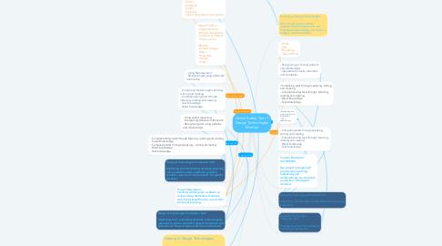 Mind Map: Online Safety: Year 7 Design Technologies Module