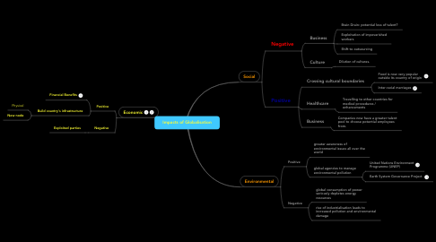 Mind Map: Impacts of Globalisation