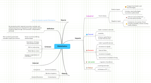 Mind Map: Globalisation