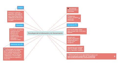 Mind Map: Tecnología de la Información y la Comunicación