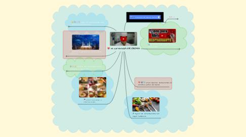 Mind Map: mi carrera:GASTRONOMIA