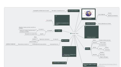 Mind Map: Planeta Tierra