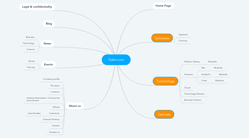 Mind Map: Dalet.com