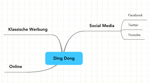 Mind Map: Ding Dong