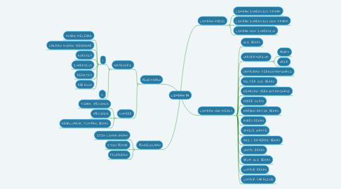 Mind Map: LIMBAH B3
