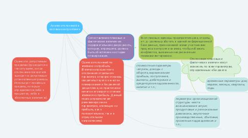 Mind Map: Анализ отклонений в системе контроллинга
