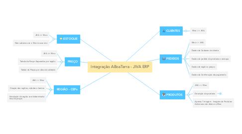 Mind Map: Integração ABoaTerra - JIVA ERP