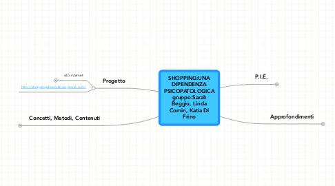 Mind Map: SHOPPING:UNADIPENDENZAPSICOPATOLOGICAgruppo:SarahBeggio, LindaComin, Katia DiFrino