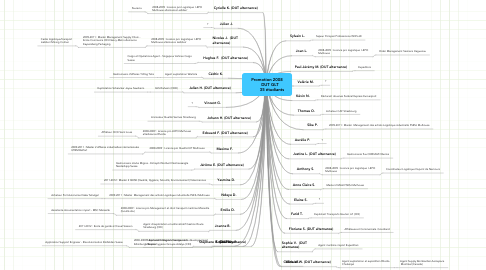 Mind Map: Promotion 2008      DUT GLT         35 étudiants