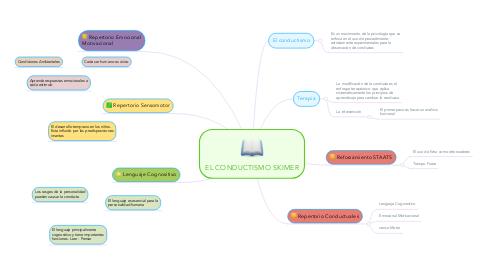 Mind Map: EL CONDUCTISMO SKIMER