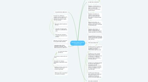Mind Map: TRANSFORMACION DE CONFLICTOS